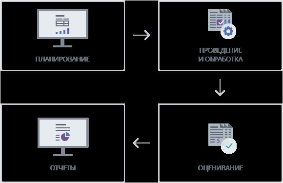 Этапы работы с программой